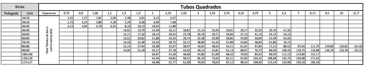 Tabela peso teórico tubos de aço quadrado